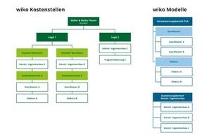 """""""wiko""""-Modelle (für Verantwortungsbereiche / Auswertungsknoten)<br />"""