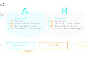 """<div class=""""bildtext"""">... oder es kann mit einem kombinierten Kontenrahmen gearbeitet werden, wie in Lösung 2 dargestellt. Die Auswertung nach Leistungsbereichen ist generell möglich.</div>"""