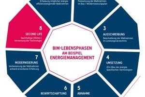 """<div class=""""bildtext"""">Der BIM-Lebenszyklus</div>"""
