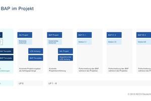 """<div class=""""bildtext"""">Wann kommen AIA, wann BAP zum Einsatz? Die Grafik veranschaulicht: Der BAP kann über das Projekt immer wieder angepasst werden.</div>"""