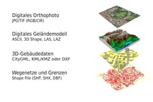 """<div class=""""bildtext"""">Amtliche Vermessungsdaten: Arten und Datenformate</div>"""