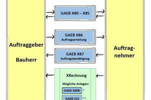 """<div class=""""bildtext"""">Die XRechnung im Kontext mit GAEB</div>"""
