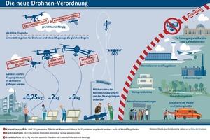 """<div class=""""bildtext"""">Neben luftverkehrsrechtlichen Vorgaben müssen beim Drohnen-Einsatz auch Datenschutz- und Urheberrechte beachtet werden.</div>"""